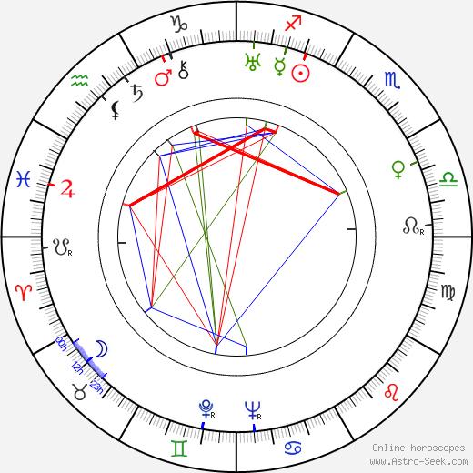 Jarmila Šmídová astro natal birth chart, Jarmila Šmídová horoscope, astrology