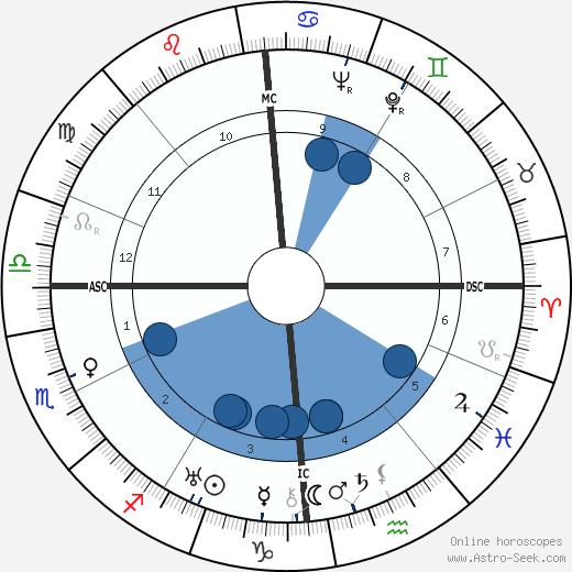 Jean Bourin wikipedia, horoscope, astrology, instagram