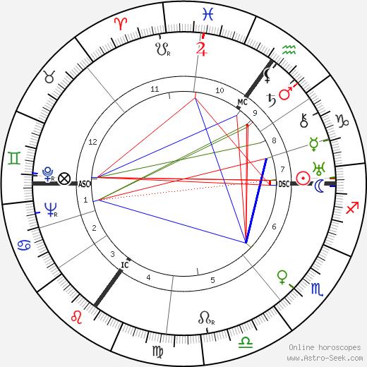 Julius Riepe день рождения гороскоп, Julius Riepe Натальная карта онлайн