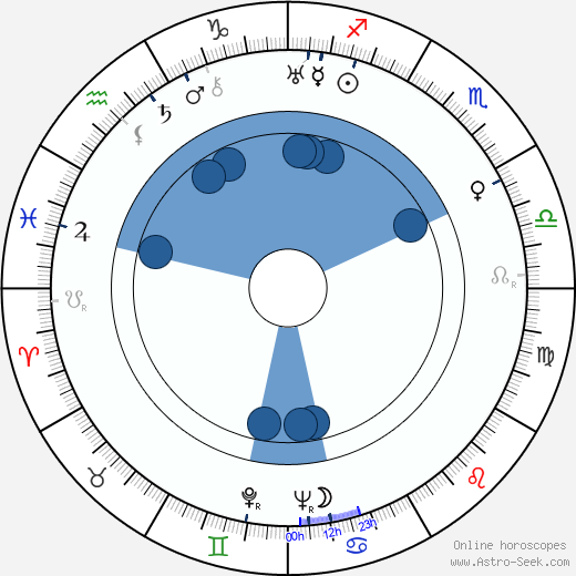 Kathryn McGuire wikipedia, horoscope, astrology, instagram