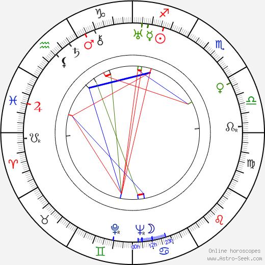 Кэтрин Макгуайр Kathryn McGuire день рождения гороскоп, Kathryn McGuire Натальная карта онлайн