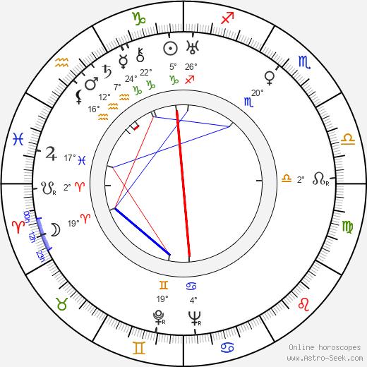 Mikhail Kalatozov birth chart, biography, wikipedia 2019, 2020