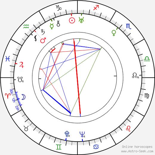 Mikhail Kalatozov astro natal birth chart, Mikhail Kalatozov horoscope, astrology