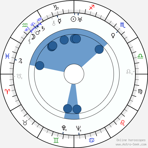 Sándor Tompa wikipedia, horoscope, astrology, instagram