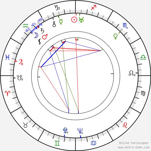 Sándor Tompa birth chart, Sándor Tompa astro natal horoscope, astrology