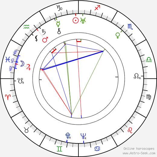 Stefan Bartik birth chart, Stefan Bartik astro natal horoscope, astrology