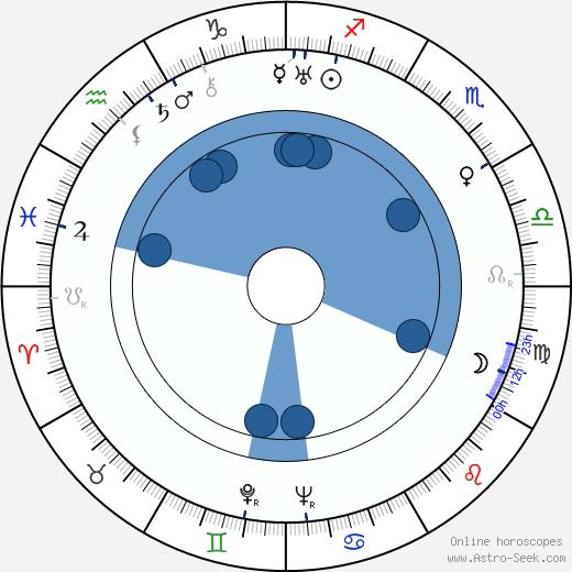 Una Merkel wikipedia, horoscope, astrology, instagram