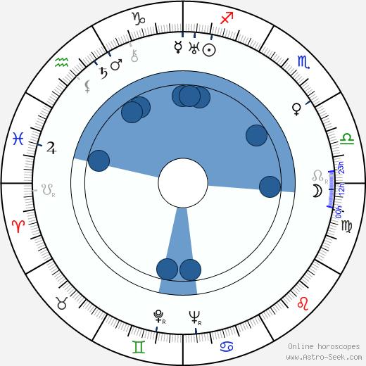 Yasujirô Ozu wikipedia, horoscope, astrology, instagram