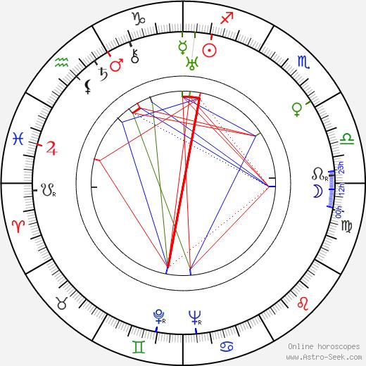 Yasujirô Ozu tema natale, oroscopo, Yasujirô Ozu oroscopi gratuiti, astrologia