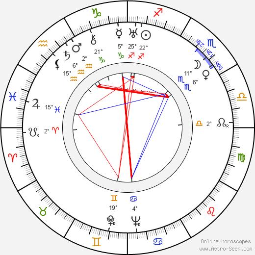 Yuli Raizman birth chart, biography, wikipedia 2020, 2021
