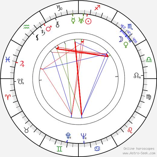 Yuli Raizman birth chart, Yuli Raizman astro natal horoscope, astrology