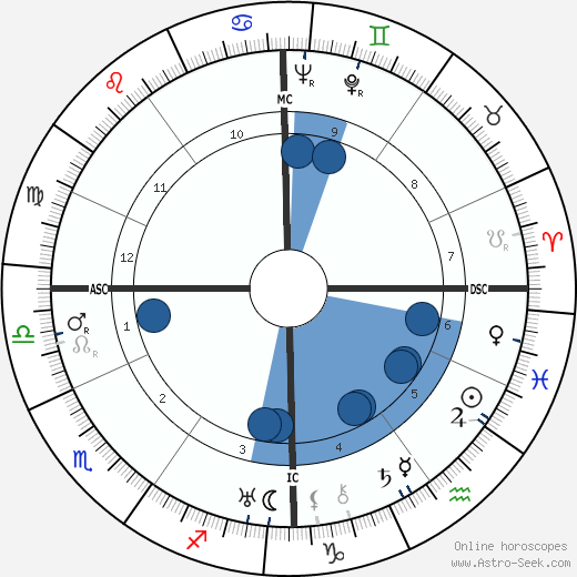 Anaïs Nin wikipedia, horoscope, astrology, instagram