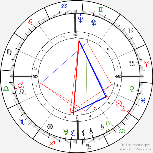 Anaïs Nin tema natale, oroscopo, Anaïs Nin oroscopi gratuiti, astrologia