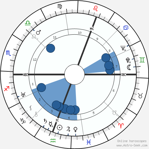 Claudio Arrau wikipedia, horoscope, astrology, instagram