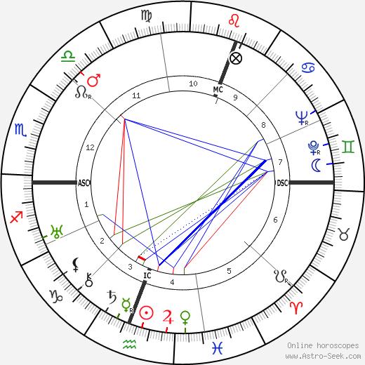 Клаудио Аррау Claudio Arrau день рождения гороскоп, Claudio Arrau Натальная карта онлайн