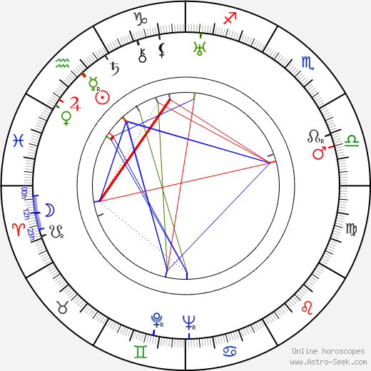 Delia Magaña astro natal birth chart, Delia Magaña horoscope, astrology