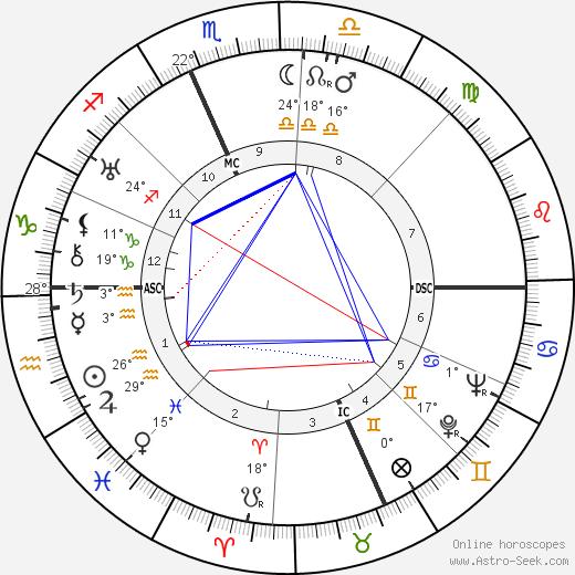 Edgar Bergen birth chart, biography, wikipedia 2019, 2020
