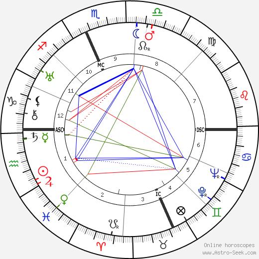 Edgar Bergen astro natal birth chart, Edgar Bergen horoscope, astrology