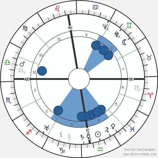Egon von Vietinghoff wikipedia, horoscope, astrology, instagram