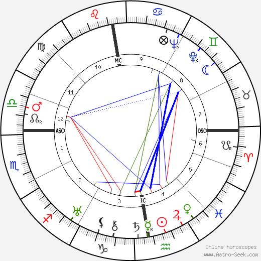 Egon von Vietinghoff astro natal birth chart, Egon von Vietinghoff horoscope, astrology