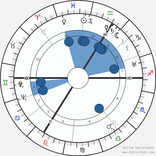 Franz Burda wikipedia, horoscope, astrology, instagram