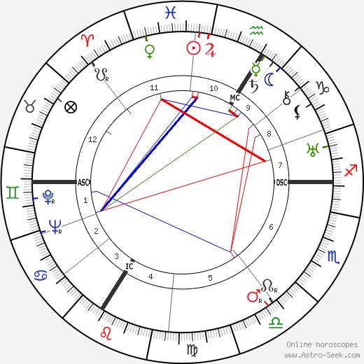 Franz Burda день рождения гороскоп, Franz Burda Натальная карта онлайн