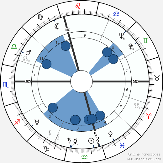 Georges Simenon horoscope, astrology, sign, zodiac, date of birth, instagram