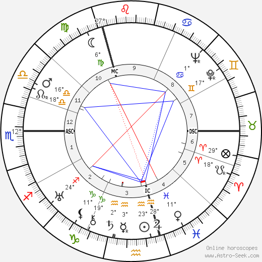Georges Simenon birth chart, biography, wikipedia 2019, 2020