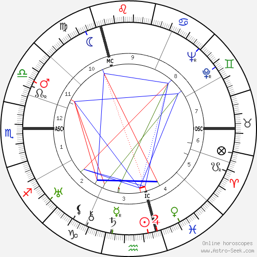 Georges Simenon astro natal birth chart, Georges Simenon horoscope, astrology