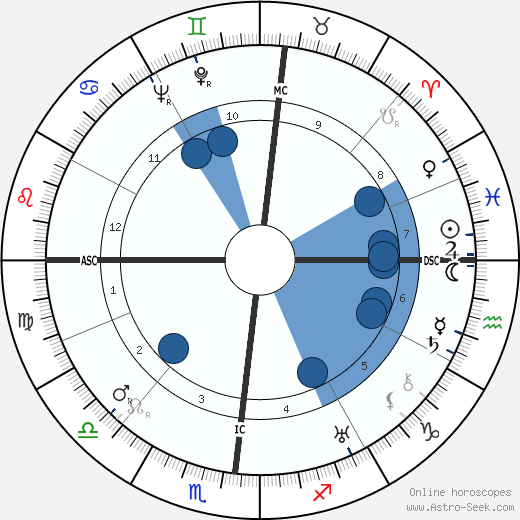 Giulio Natta wikipedia, horoscope, astrology, instagram