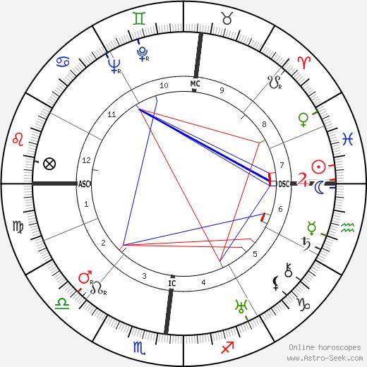 Джулио Натта Giulio Natta день рождения гороскоп, Giulio Natta Натальная карта онлайн