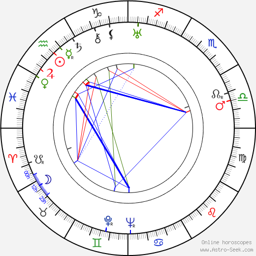 Henry Garcia birth chart, Henry Garcia astro natal horoscope, astrology