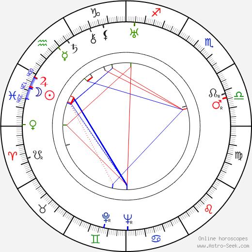 Henryk Szletynski astro natal birth chart, Henryk Szletynski horoscope, astrology