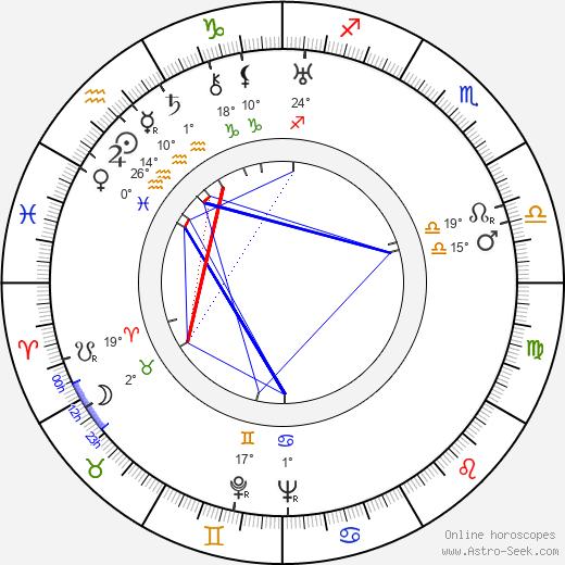 Jan Mikota birth chart, biography, wikipedia 2019, 2020