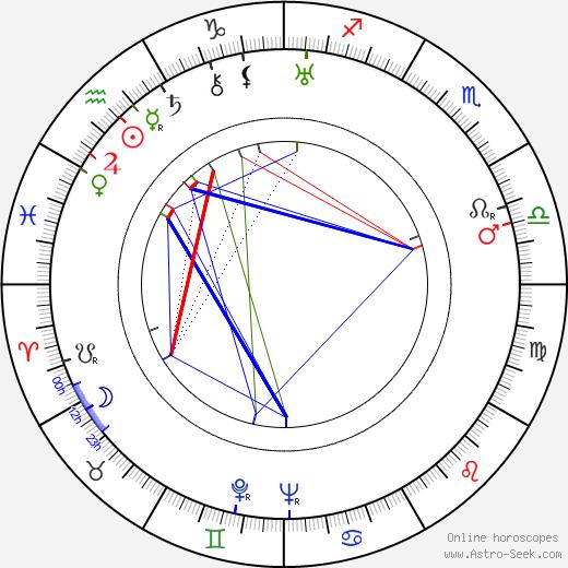 Jan Mikota astro natal birth chart, Jan Mikota horoscope, astrology