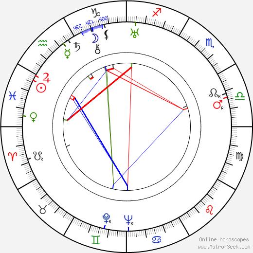 Julius Fučík tema natale, oroscopo, Julius Fučík oroscopi gratuiti, astrologia