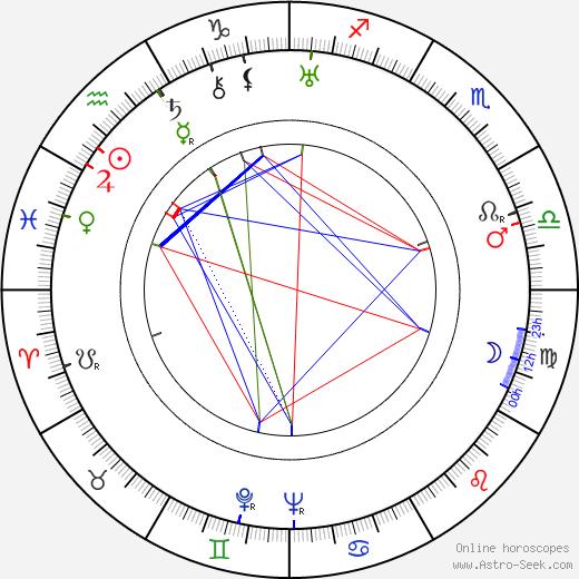 Karl Meixner tema natale, oroscopo, Karl Meixner oroscopi gratuiti, astrologia