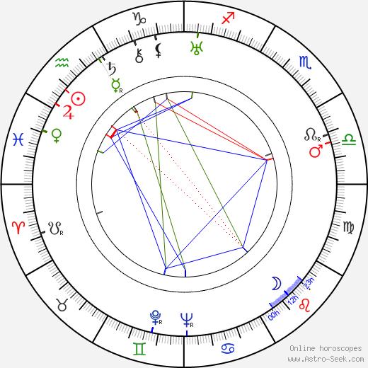 Kazimierz Fabisiak astro natal birth chart, Kazimierz Fabisiak horoscope, astrology