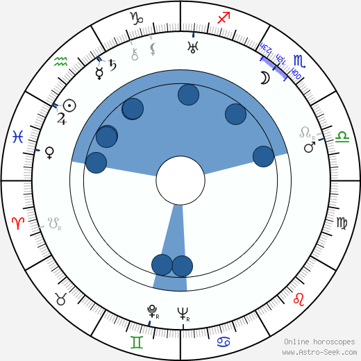 Ladislav Kolda wikipedia, horoscope, astrology, instagram
