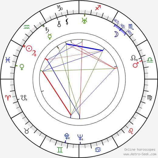 Ladislav Kolda день рождения гороскоп, Ladislav Kolda Натальная карта онлайн