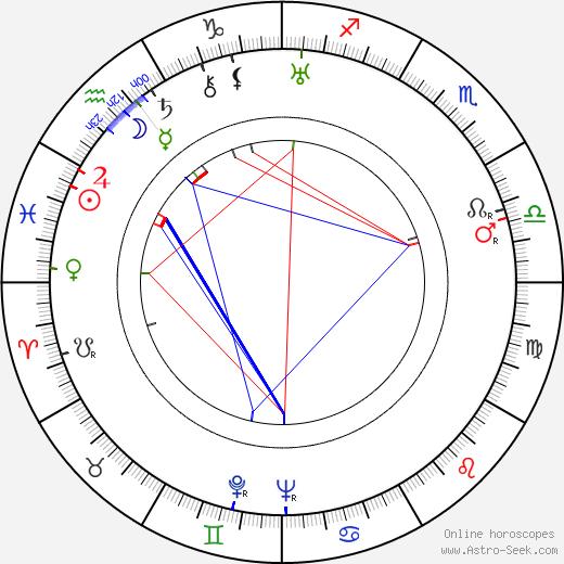 Leo Golowin день рождения гороскоп, Leo Golowin Натальная карта онлайн