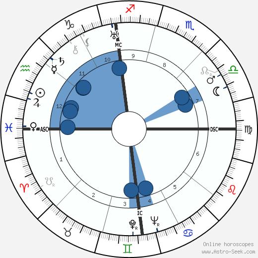 Orfeo Turno Rotini wikipedia, horoscope, astrology, instagram