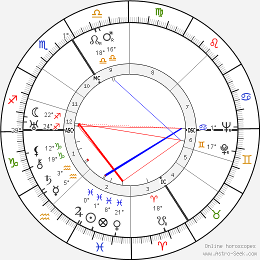 Raymond Queneau birth chart, biography, wikipedia 2018, 2019