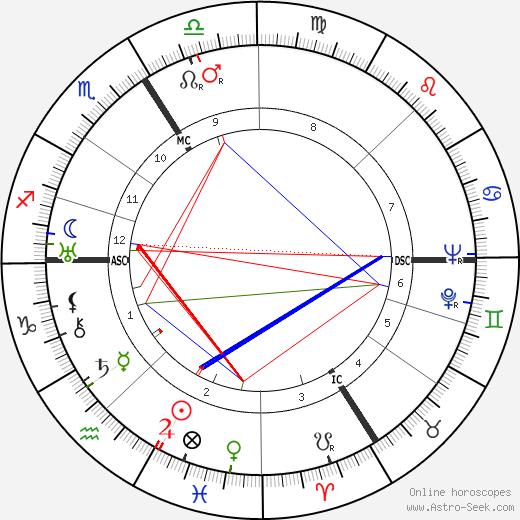 Раймон Кено Raymond Queneau день рождения гороскоп, Raymond Queneau Натальная карта онлайн