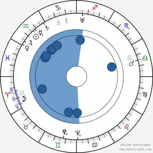 Sondra Rodgers wikipedia, horoscope, astrology, instagram