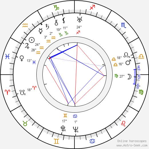 Stuart Erwin birth chart, biography, wikipedia 2020, 2021