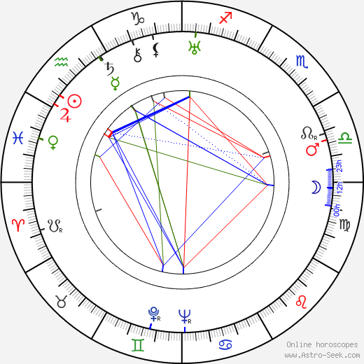 Stuart Erwin birth chart, Stuart Erwin astro natal horoscope, astrology