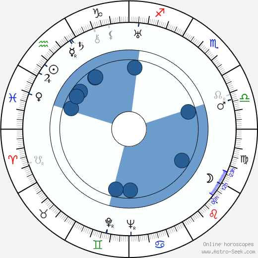 Todd Duncan horoscope, astrology, sign, zodiac, date of birth, instagram