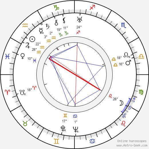 Todd Duncan birth chart, biography, wikipedia 2019, 2020
