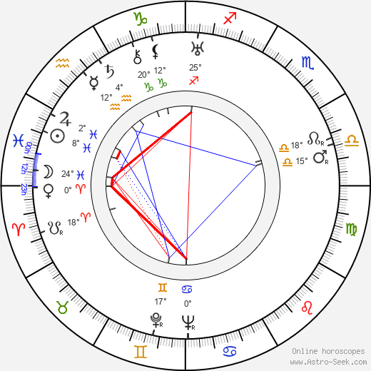 Vincente Minnelli birth chart, biography, wikipedia 2018, 2019